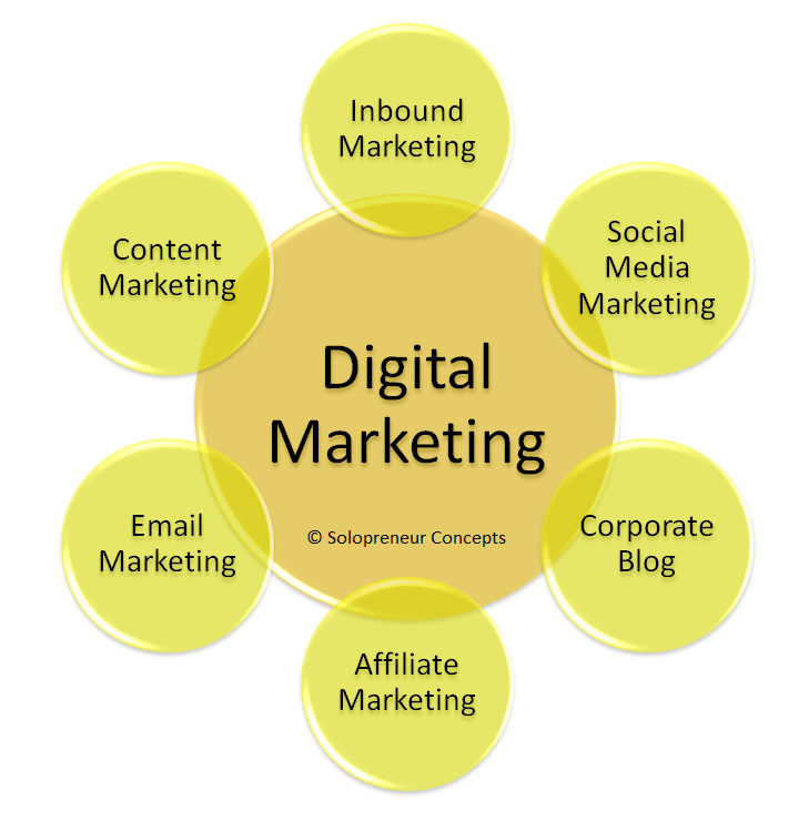 Digital Marketing - Solopreneur Concepts - Business Consulting Julia Klotz