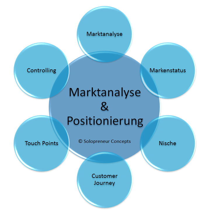 Marktanalyse & Positionierung - Solopreneur Concepts - Business Consulting Julia Klotz