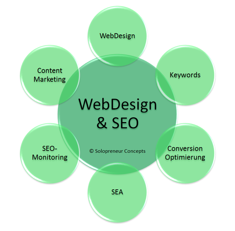 WebDesign & SEO - Solopreneur Concepts - Business Consulting Julia Klotz